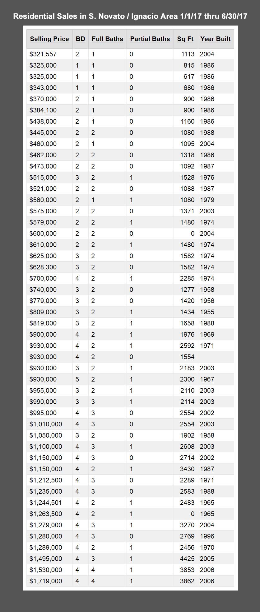 HWM--MktRpt--sales-chart--Ignacio--1-1-17---6-30-17--836x1965